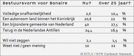 tabel bestuursvorm Bonaire